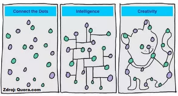 Inteligencia vs. tvorivosť